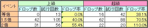 アンケートダンジョン道中モンスターのドロップ率